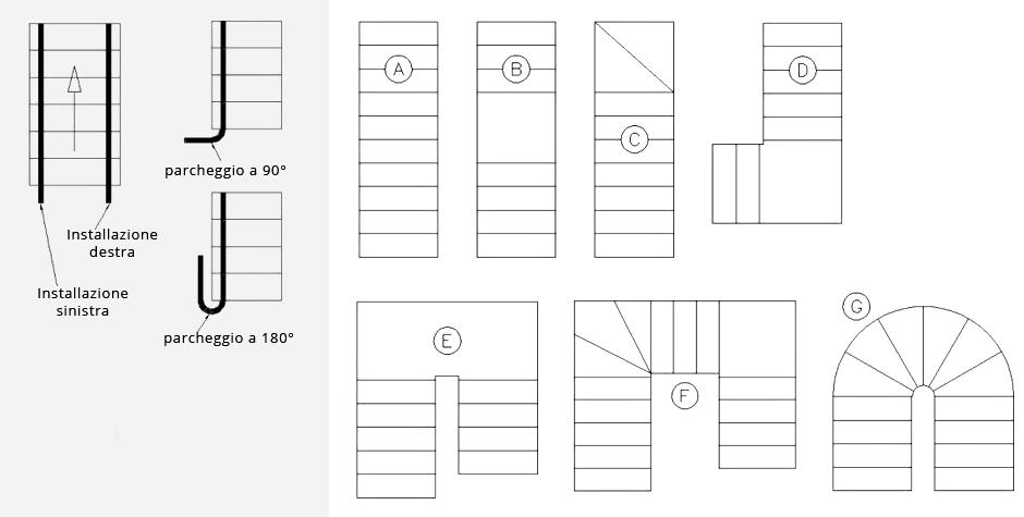 Tipi di scala